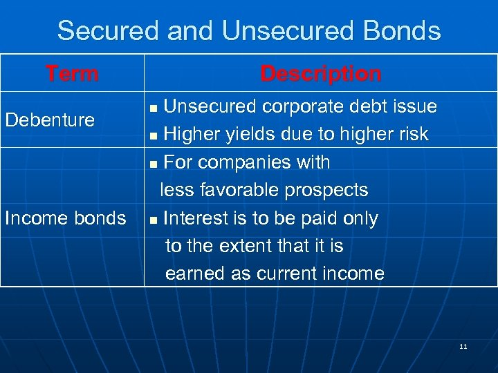 Secured and Unsecured Bonds Term Debenture Income bonds Description Unsecured corporate debt issue n
