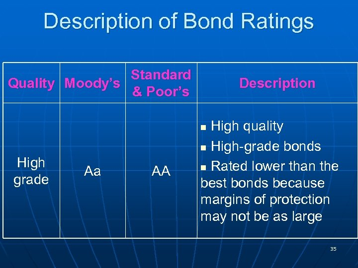 Description of Bond Ratings Standard Quality Moody's & Poor's Description High quality n High-grade