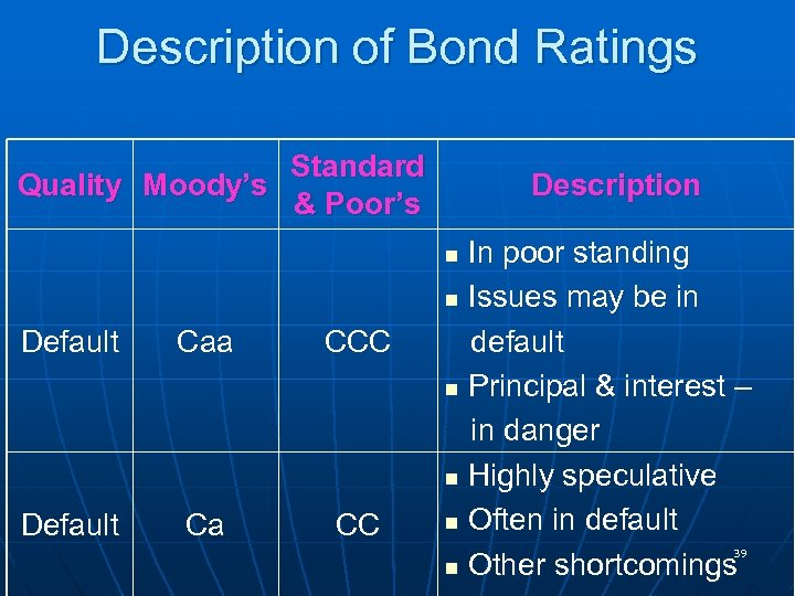 Description of Bond Ratings Standard Quality Moody's & Poor's Description In poor standing n