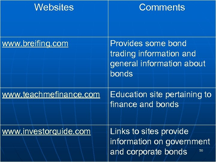 Websites Comments www. breifing. com Provides some bond trading information and general information about