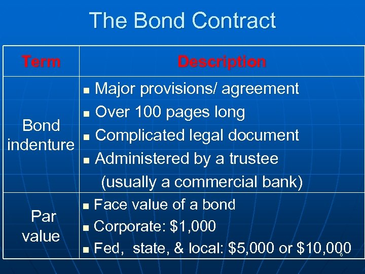 The Bond Contract Term Description Major provisions/ agreement n Over 100 pages long Bond