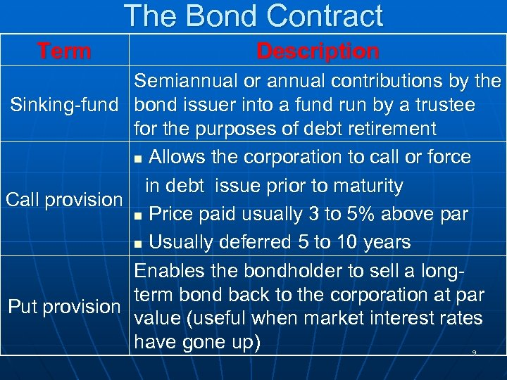 The Bond Contract Term Description Semiannual or annual contributions by the Sinking-fund bond issuer