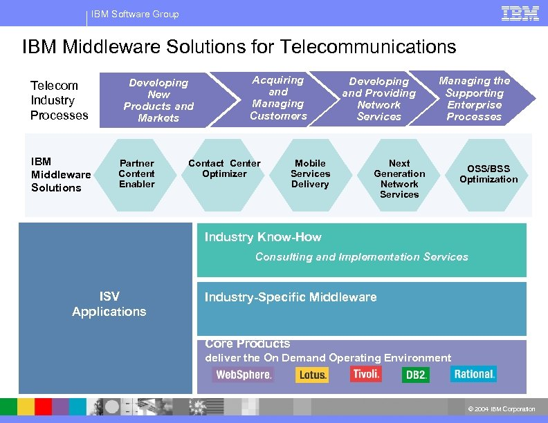 IBM Software Group IBM Middleware Solutions for Telecommunications Telecom Industry Processes IBM Middleware Solutions