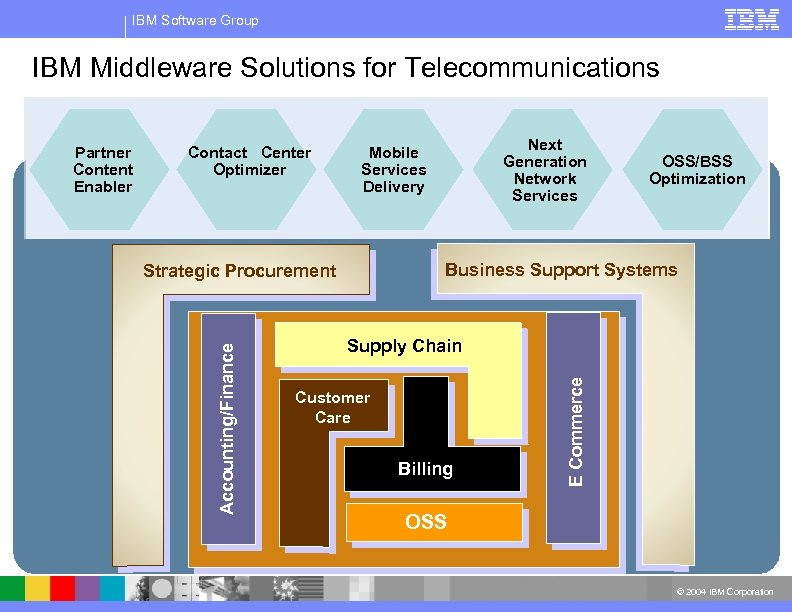 IBM Software Group IBM Middleware Solutions for Telecommunications Contact Center Optimizer Next Generation Network