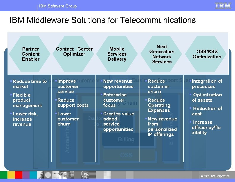 IBM Software Group IBM Middleware Solutions for Telecommunications Partner Content Enabler Contact Center Optimizer