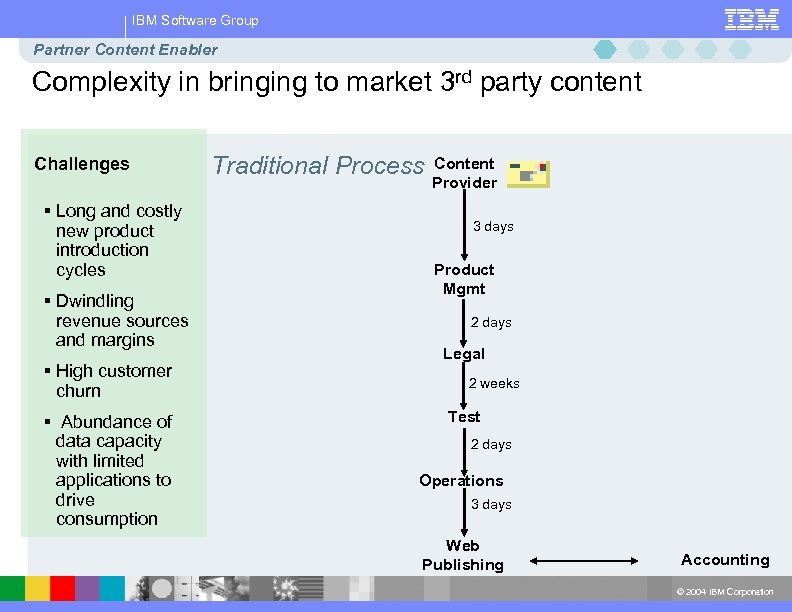 IBM Software Group Partner Content Enabler Complexity in bringing to market 3 rd party