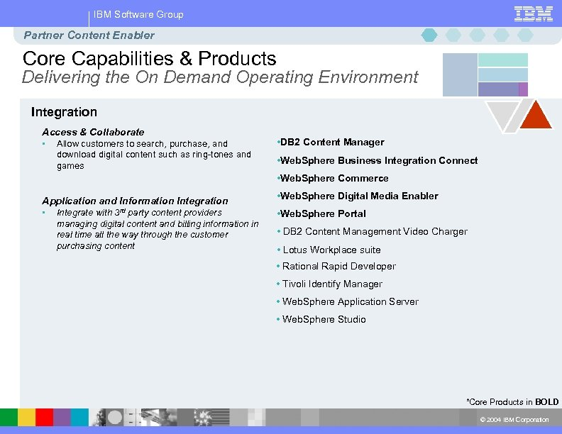 IBM Software Group Partner Content Enabler Core Capabilities & Products Delivering the On Demand