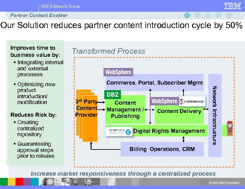 IBM Software Group Partner Content Enabler Our Solution reduces partner content introduction cycle by