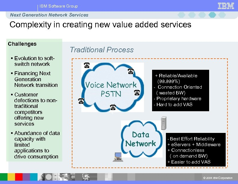 IBM Software Group Next Generation Network Services Complexity in creating new value added services
