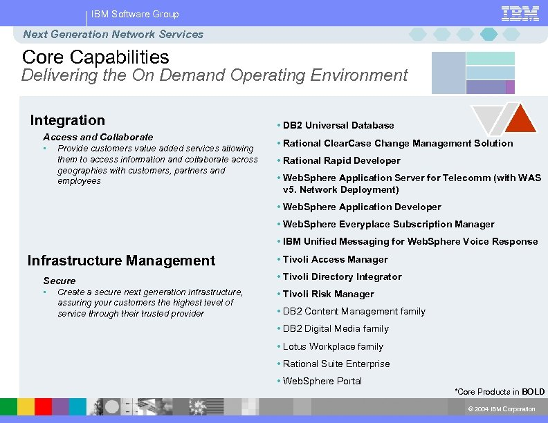 IBM Software Group Next Generation Network Services Core Capabilities Delivering the On Demand Operating