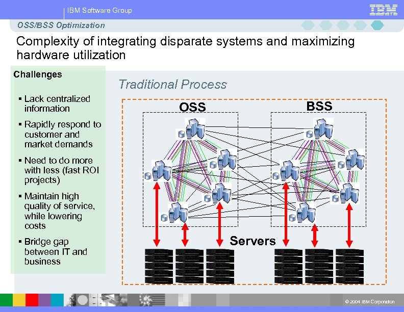 IBM Software Group OSS/BSS Optimization Complexity of integrating disparate systems and maximizing hardware utilization