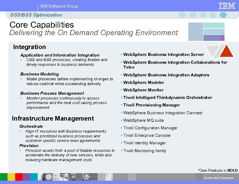 IBM Software Group OSS/BSS Optimization Core Capabilities Delivering the On Demand Operating Environment Integration