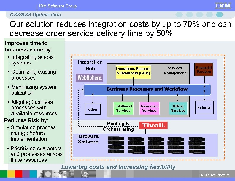 IBM Software Group OSS/BSS Optimization Our solution reduces integration costs by up to 70%