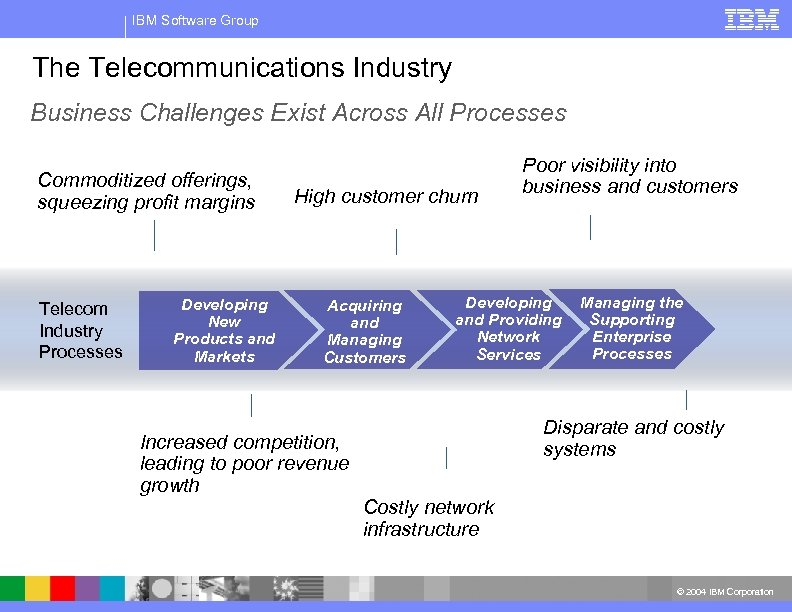 IBM Software Group The Telecommunications Industry Business Challenges Exist Across All Processes Commoditized offerings,
