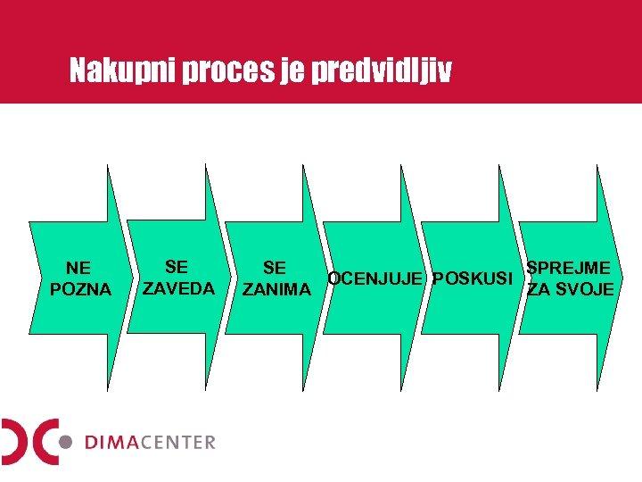 Nakupni proces je predvidljiv NE POZNA SE ZAVEDA SE SPREJME OCENJUJE POSKUSI ZANIMA ZA