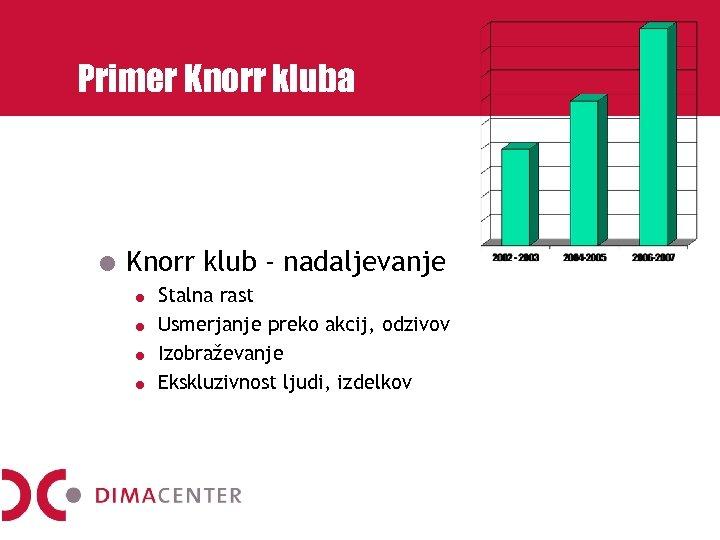 Primer Knorr kluba Knorr klub - nadaljevanje Stalna rast Usmerjanje preko akcij, odzivov Izobraževanje