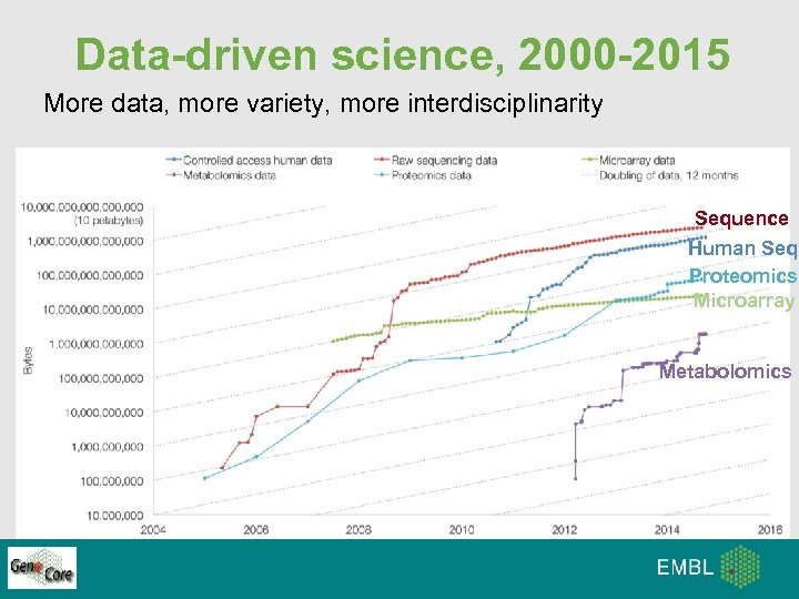 Data-driven science, 2000 -2015 More data, more variety, more interdisciplinarity Sequence Human Seq Proteomics