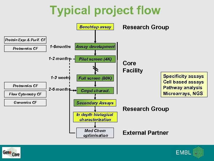Typical project flow Benchtop assay Research Group Protein Expr. & Purif. CF Flow Cytometry