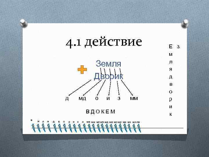 4. 1 действие Земля Дворик д мд о и з мм ВДОКЕМ е м