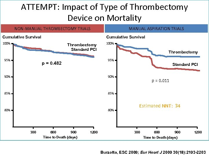 ATTEMPT: Impact of Type of Thrombectomy Device on Mortality NON-MANUAL THROMBECTOMY TRIALS Cumulative Survival