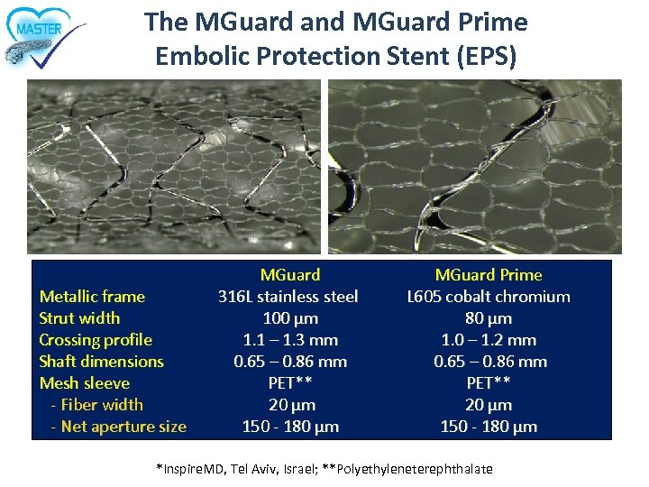 The MGuard and MGuard Prime Embolic Protection Stent (EPS) Metallic frame Strut width Crossing