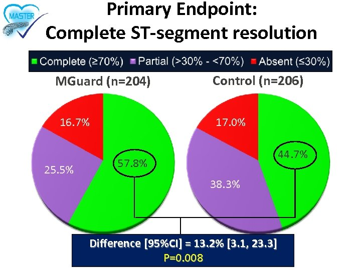 Primary Endpoint: Complete ST-segment resolution MGuard (n=204) 16. 7% 25. 5% Control (n=206) 17.