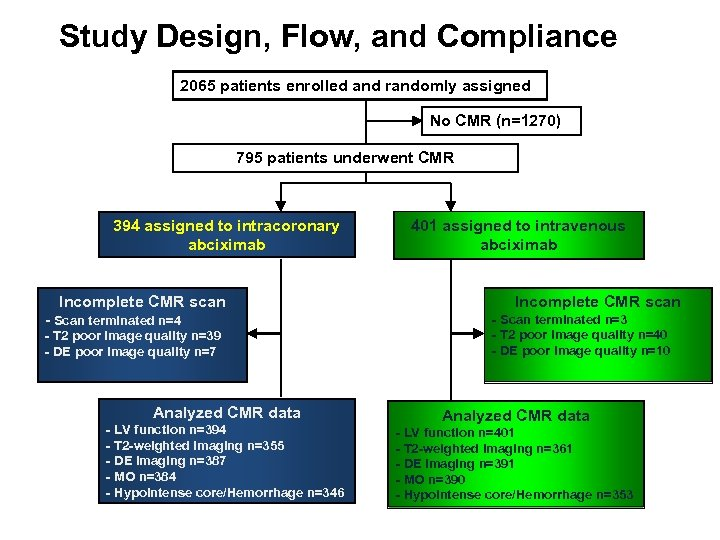 Study Design, Flow, and Compliance 2065 patients enrolled and randomly assigned No CMR (n=1270)