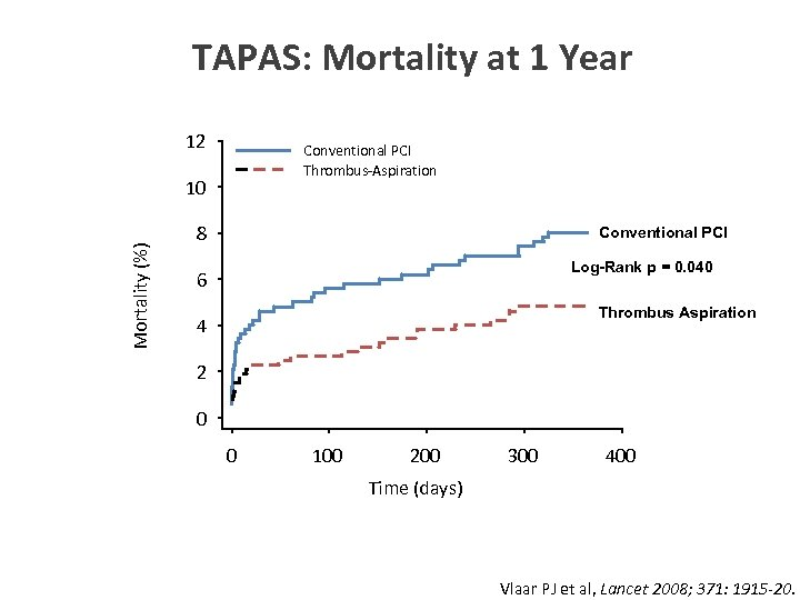 TAPAS: Mortality at 1 Year 12 Conventional PCI Thrombus-Aspiration Mortality (%) 10 8 Conventional