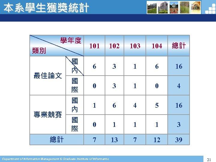本系學生獲獎統計 學年度 類別 最佳論文 專業競賽 總計 國 內 國 際 101 102 103 104
