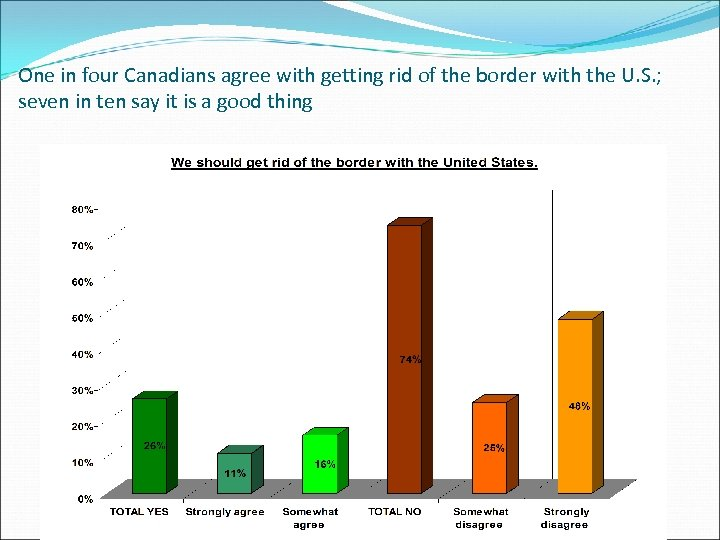 One in four Canadians agree with getting rid of the border with the U.