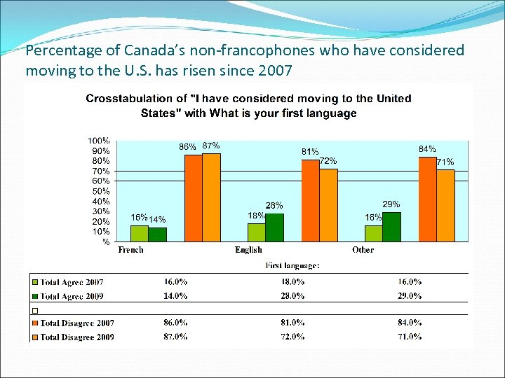 Percentage of Canada's non-francophones who have considered moving to the U. S. has risen