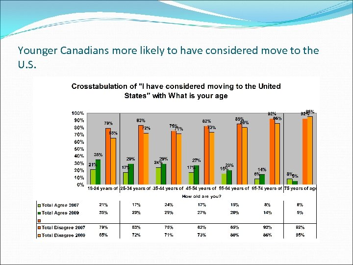 Younger Canadians more likely to have considered move to the U. S.