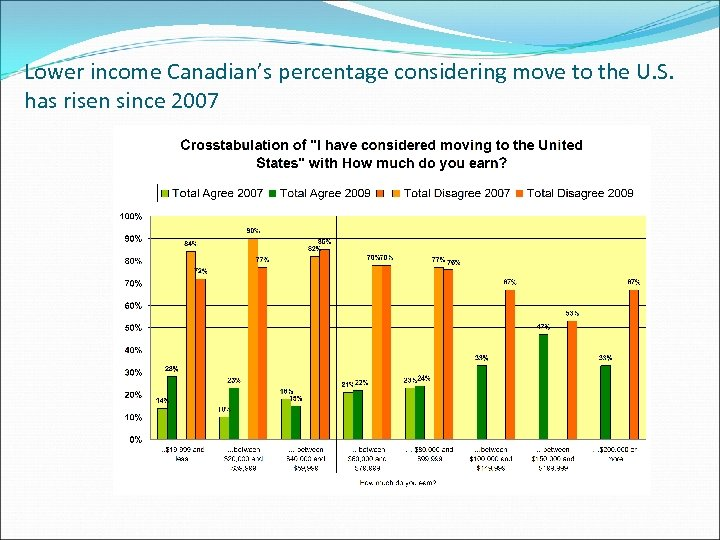 Lower income Canadian's percentage considering move to the U. S. has risen since 2007