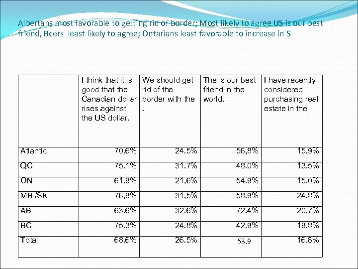 Albertans most favorable to getting rid of border; Most likely to agree US is