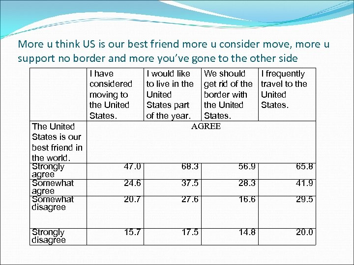 More u think US is our best friend more u consider move, more u