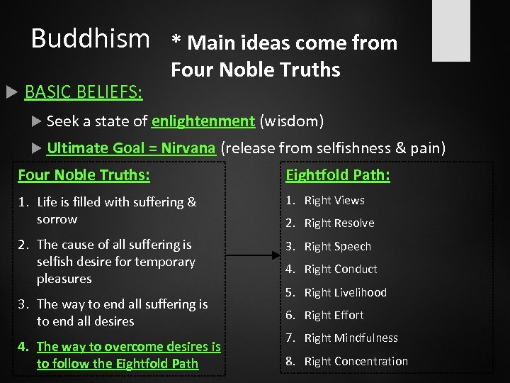 Buddhism BASIC BELIEFS: * Main ideas come from Four Noble Truths Seek a state