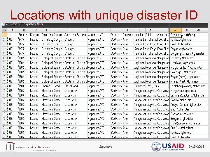 Locations with unique disaster ID Structure 3/19/2018
