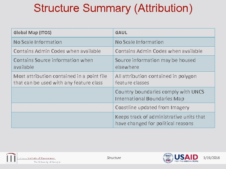 Structure Summary (Attribution) Global Map (ITOS) GAUL No Scale Information Contains Admin Codes when
