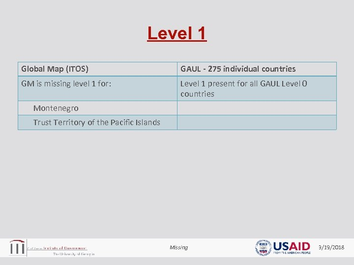 Level 1 Global Map (ITOS) GAUL - 275 individual countries GM is missing level