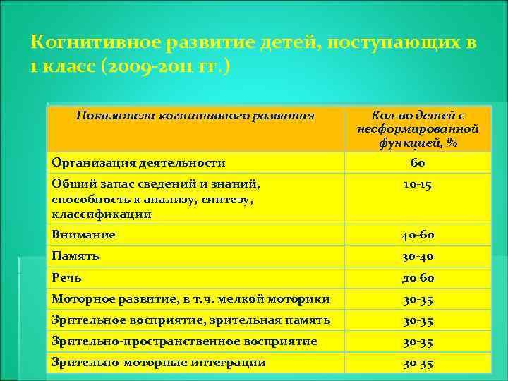 Когнитивное развитие детей, поступающих в 1 класс (2009 -2011 гг. ) Показатели когнитивного развития