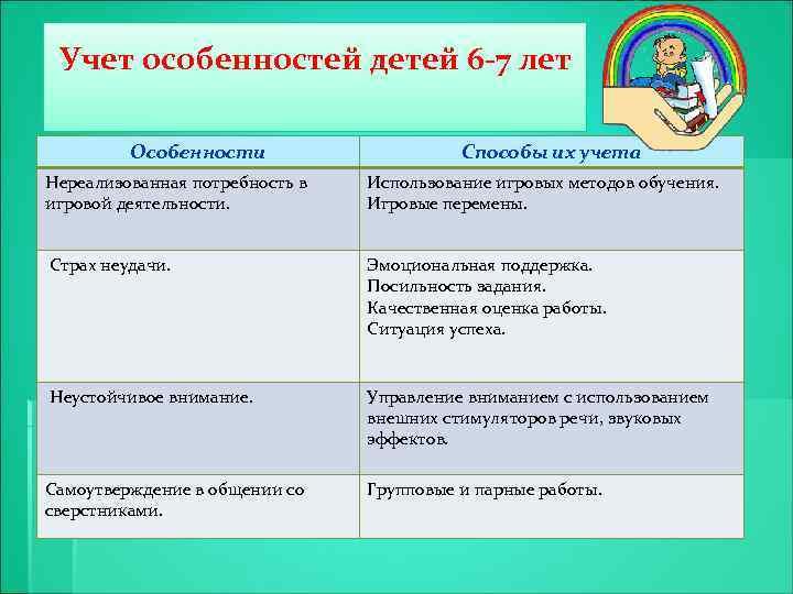 Учет особенностей детей 6 -7 лет Особенности § тт Способы их учета Нереализованная потребность