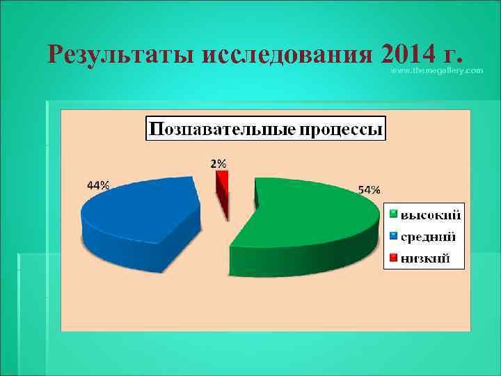 Результаты исследования 2014 г. www. themegallery. com