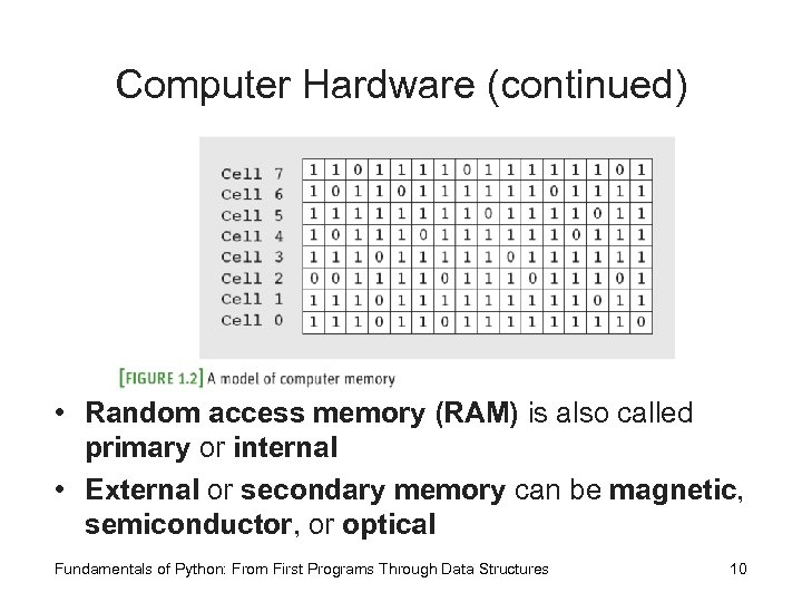 Computer Hardware (continued) • Random access memory (RAM) is also called primary or internal