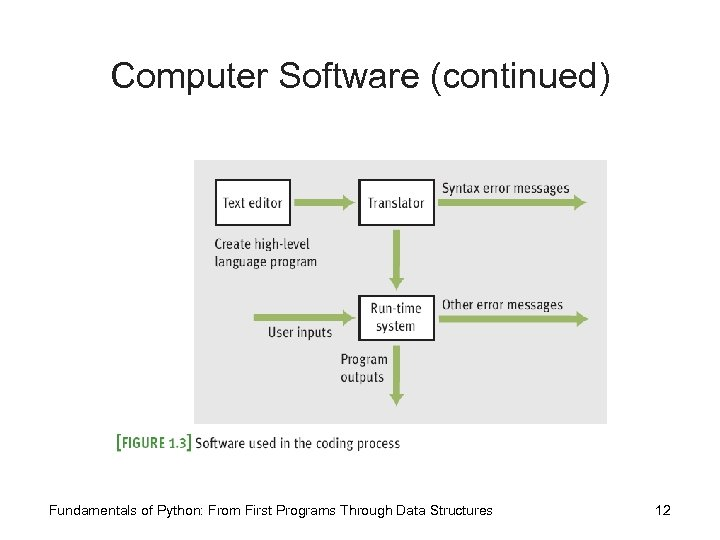 Computer Software (continued) Fundamentals of Python: From First Programs Through Data Structures 12