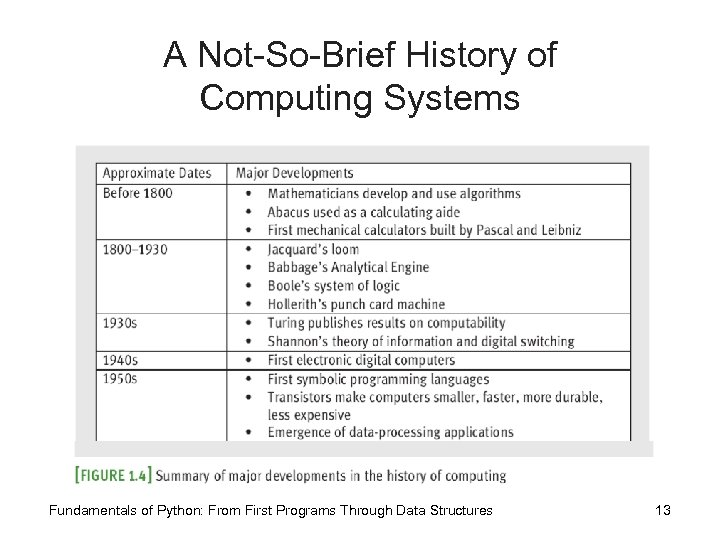 A Not-So-Brief History of Computing Systems Fundamentals of Python: From First Programs Through Data