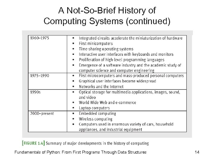 A Not-So-Brief History of Computing Systems (continued) Fundamentals of Python: From First Programs Through