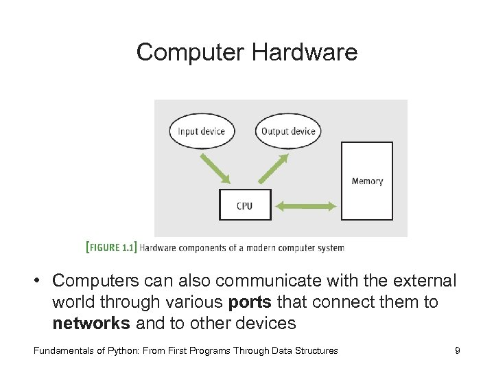 Computer Hardware • Computers can also communicate with the external world through various ports