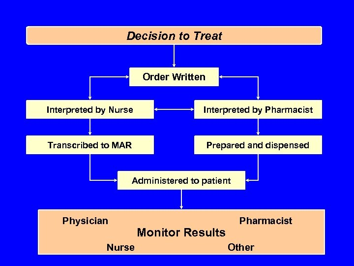 Decision to Treat Order Written Interpreted by Nurse Interpreted by Pharmacist Transcribed to MAR