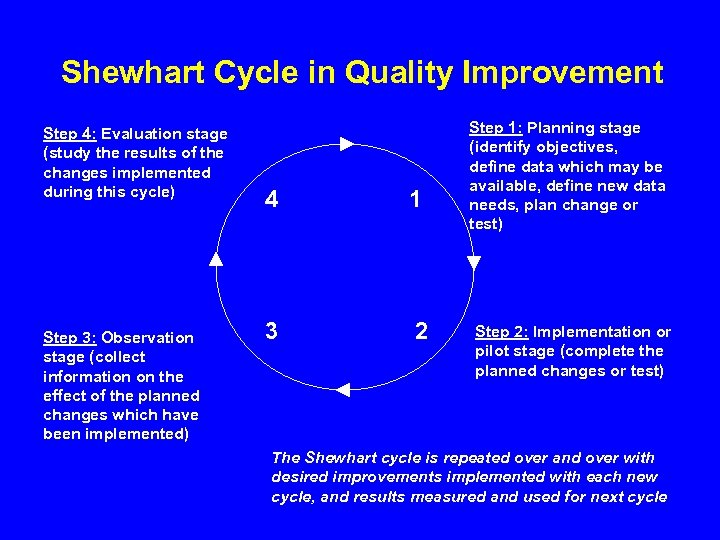 Shewhart Cycle in Quality Improvement Step 4: Evaluation stage (study the results of the