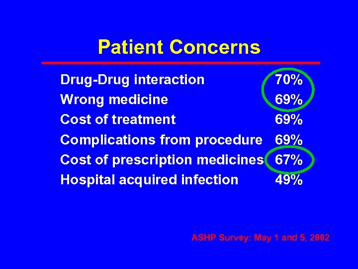 Patient Concerns Drug-Drug interaction Wrong medicine Cost of treatment Complications from procedure Cost of